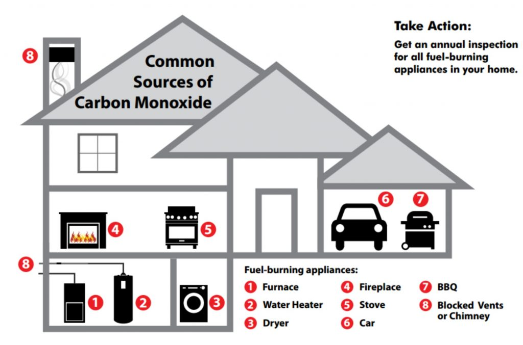 Sources of carbon monoxide in the house
